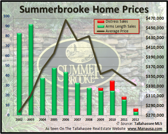 Summerbrooke Home Sales Prices Joe Manausa Real Estate 1140 Capital Circle SE #12A Tallahassee, FL 32301 (850) 366-8917 www.manausa.com