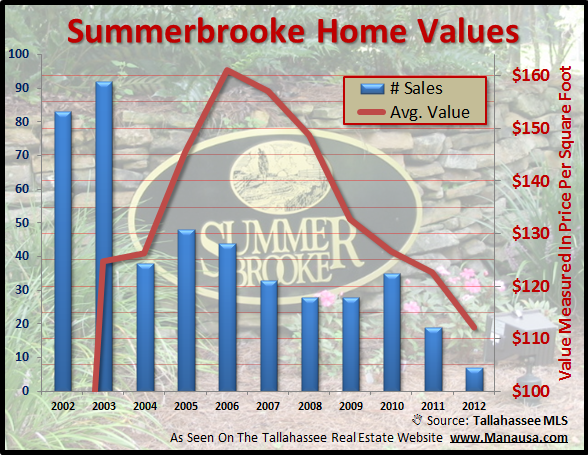 Summerbrooke Home Sales Values Joe Manausa Real Estate 1140 Capital Circle SE #12A Tallahassee, FL 32301 (850) 366-8917 www.manausa.com