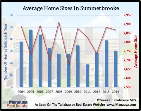 Summerbrooke Home Size