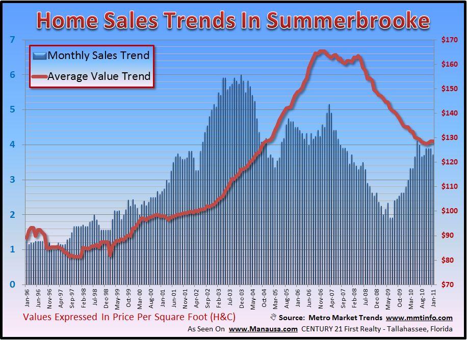 Summerbrooke Home Value Trends Image