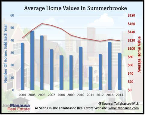 Summerbrooke Home Value