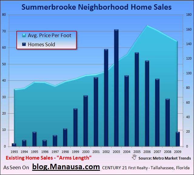 Summerbrooke Home Values In Tallahassee
