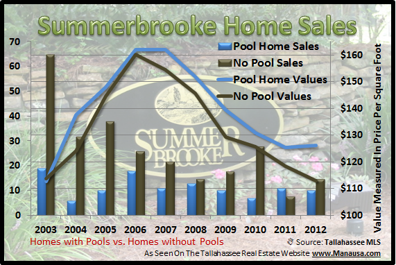 Summerbrooke House Sales