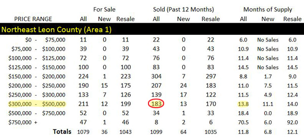 Supply And Demand For Homes In NE Tallahassee Image