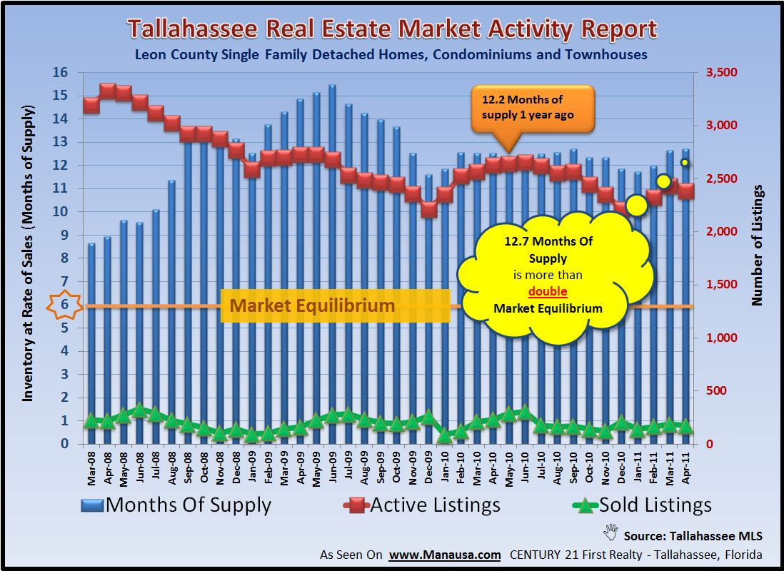 Supply And Demand For Real Estate In Tallahassee Florida Image