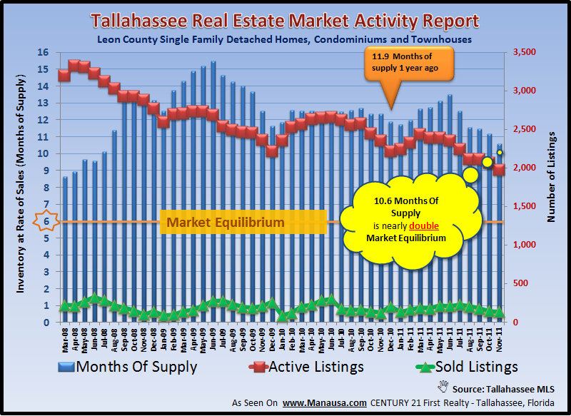 Supply And Demand For Real Estate Forecast Tallahassee