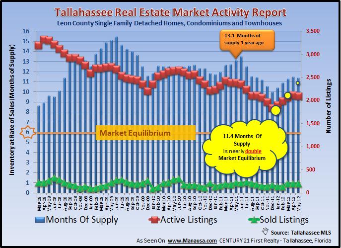 Supply Demand Homes Tallahassee Florida Joe Manausa Real Estate 1140 Capital Circle SE #12A Tallahassee, FL 32301 (850) 366-8917 www.manausa.com