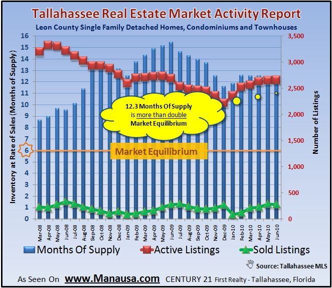 Supply and Demand in Tallahassee Real Estate