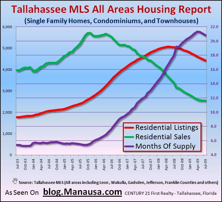 Supply and Demand of Tallahassee Real Estate