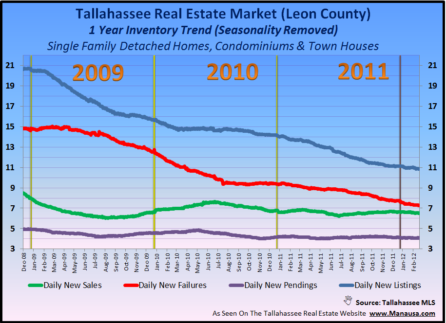 Supply and demand housing report for Tallahassee Florida