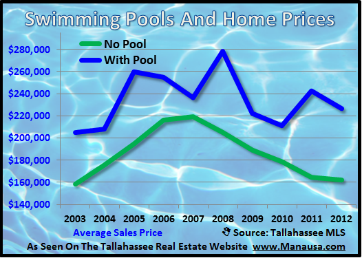 Swimming Pools and Home Prices Joe Manausa Real Estate 1140 Capital Circle SE #12A Tallahassee, FL 32301 (850) 366-8917 www.manausa.com