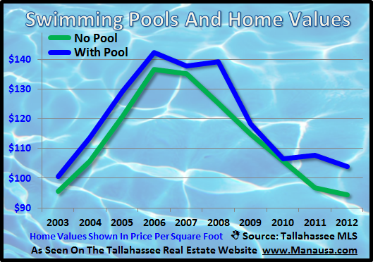 Swimming Pools and Home Values Joe Manausa Real Estate 1140 Capital Circle SE #12A Tallahassee, FL 32301 (850) 366-8917 www.manausa.com