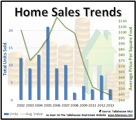 Talco Hills Home Values
