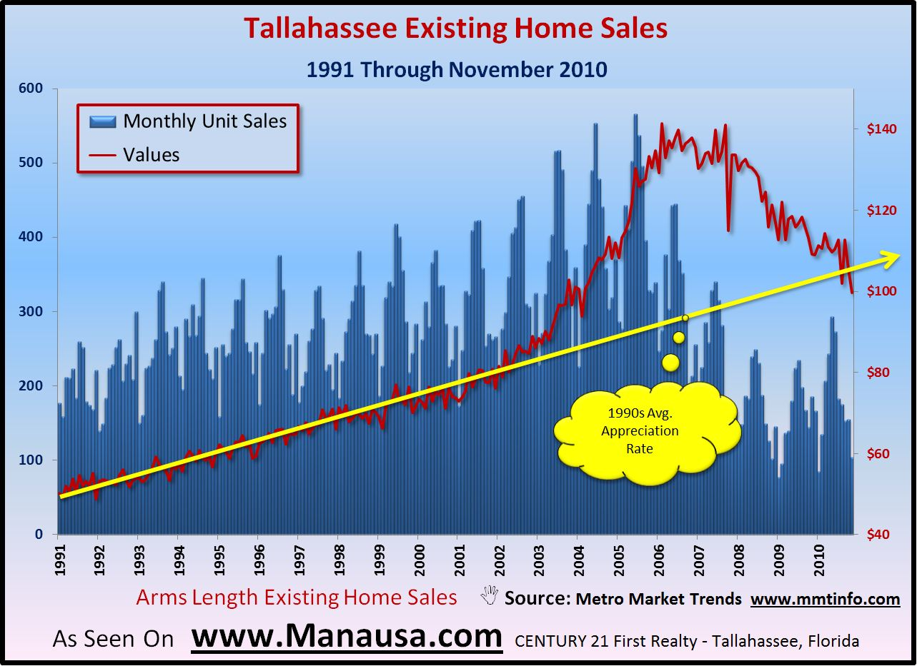 Tallahassee Appreciation Rates