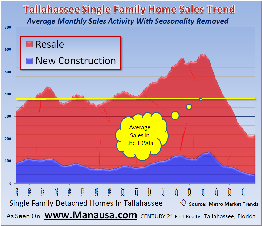 Tallahassee Average Monthly Home Sales Activity