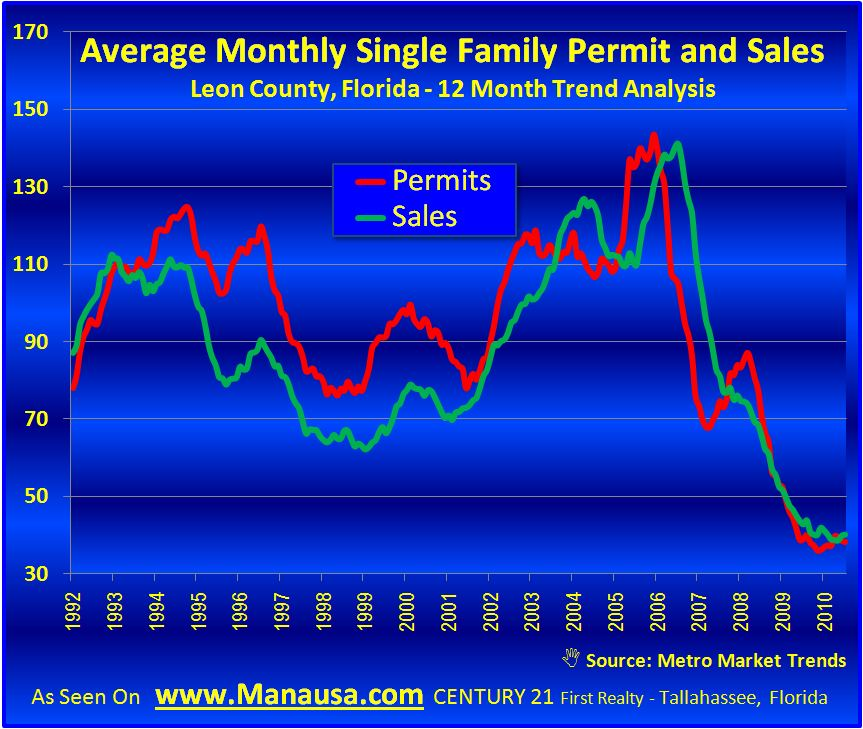 Tallahassee Average Monthly Single Family Permits And Sales