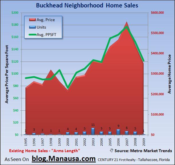Tallahassee Buckhead Home Sales
