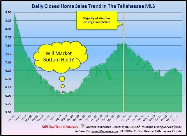 Tallahassee Closed Home Sales Image