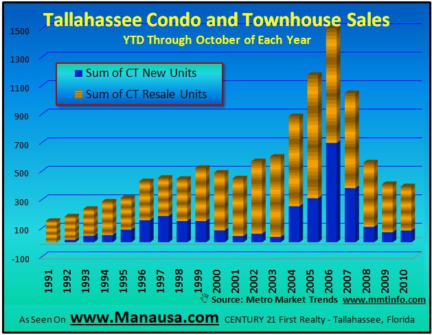 Tallahassee Condo And Townhouse Sales Graph