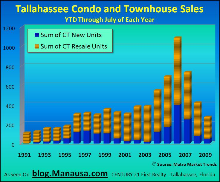 Tallahassee Condo and Townhouse Sales Through July