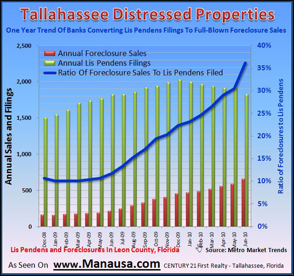Graph of Foreclosure in Tallahassee
