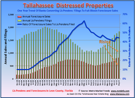 Tallahassee Foreclosure Crisis