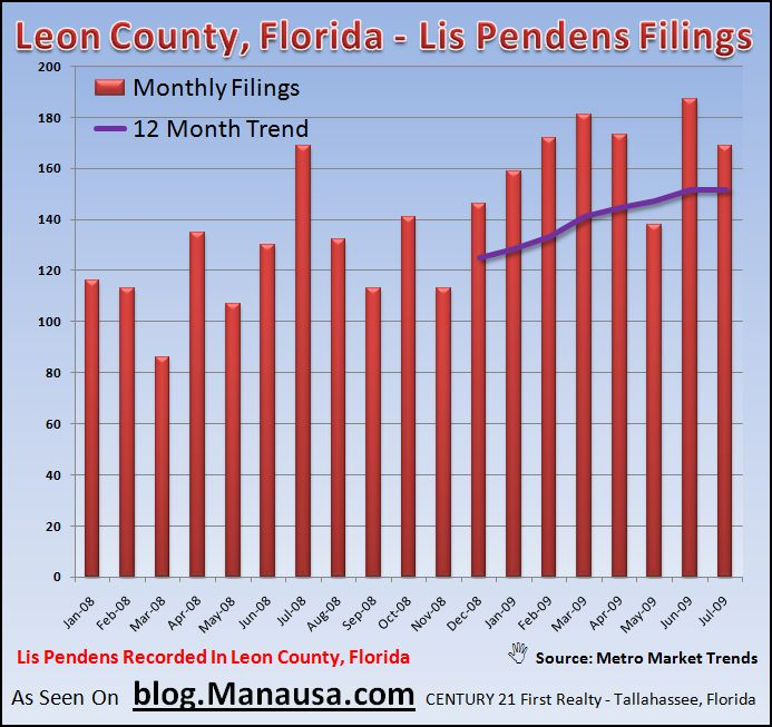 Tallahassee Foreclosure Filings