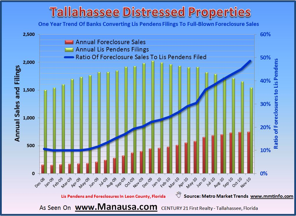 Graph of Tallahassee Foreclosures