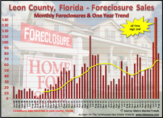 Tallahassee Foreclosure Graph
