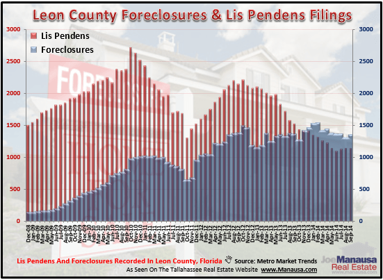 Tallahassee Foreclosure Lis Pendens
