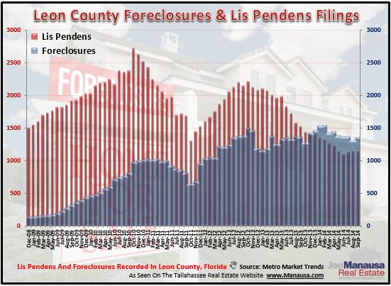 Tallahassee Foreclosure Lis Pendens