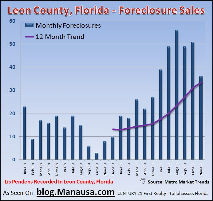 Tallahassee Foreclosure Report For November 2009