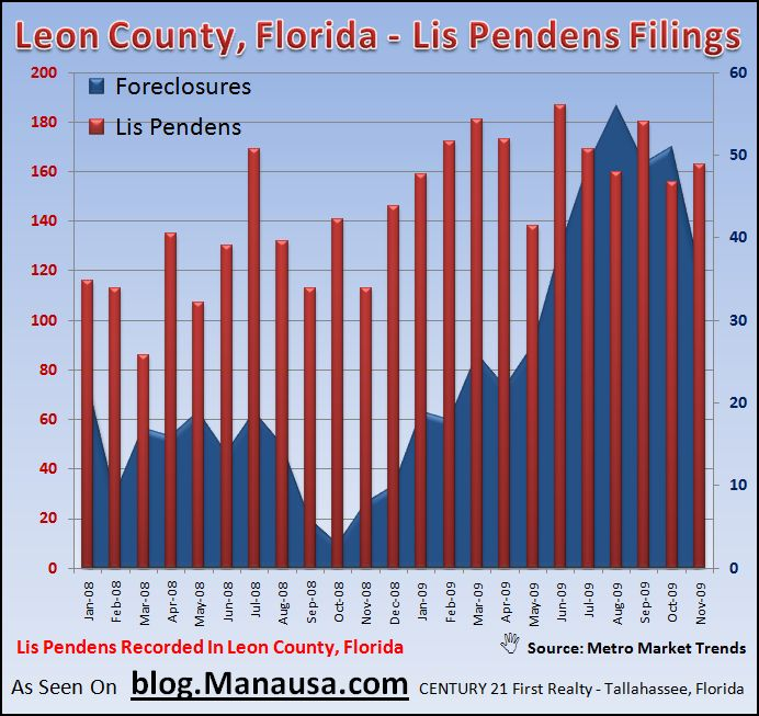 Tallahassee Foreclosure Report November 2009