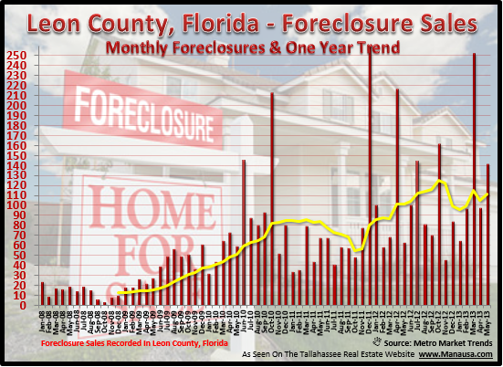 Tallahassee Foreclosure Report