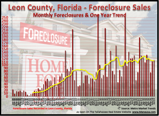Tallahassee Foreclosure Sale