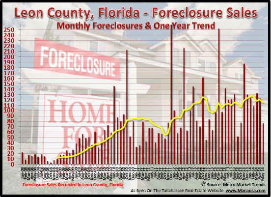 Tallahassee Foreclosure