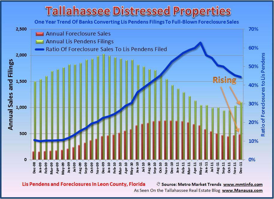 Tallahassee Foreclosures 2012