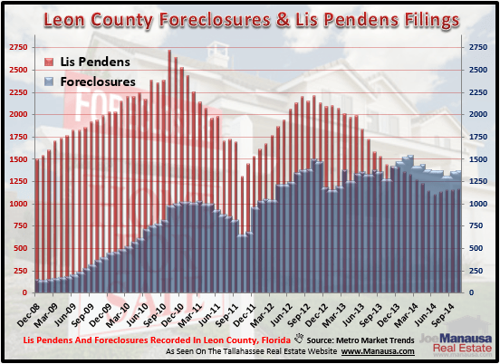 Tallahassee Foreclosures And Lis Pendens