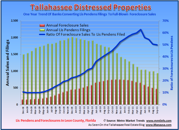 Tallahassee Foreclosure Rate