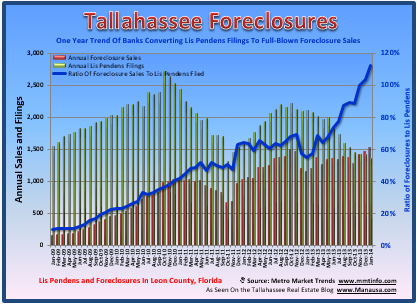 Tallahassee Foreclosures Report
