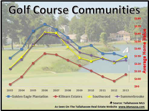 Tallahassee Golf Course Communities