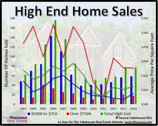 Tallahassee High End Home Sales