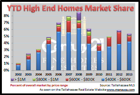 Tallahassee High End Homes Market