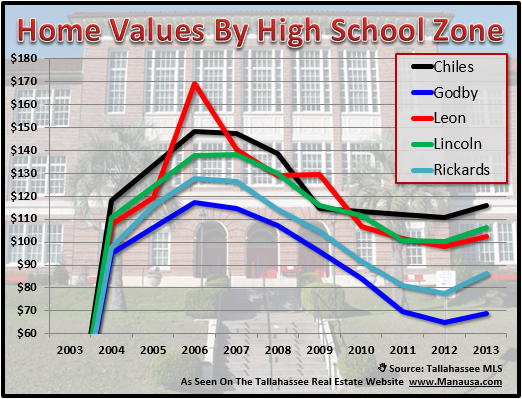 Tallahassee High School Zones Home Sales