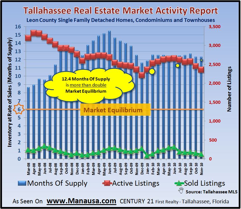 Tallahassee Home Absorption Rate Analysis Information