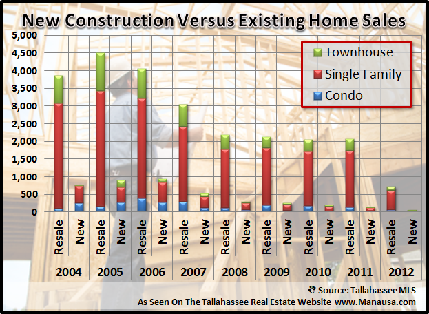 Tallahassee Home Construction Versus Existing Home Sales Joe Manausa Real Estate 1140 Capital Circle SE #12A Tallahassee, FL 32301 (850) 366-8917 www.manausa.com