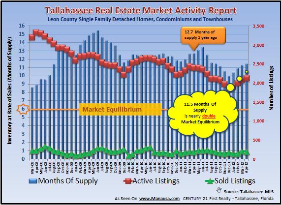 Tallahassee Home Inventory Report May 2012 Joe Manausa Real Estate 1140 Capital Circle SE #12A Tallahassee, FL 32301 (850) 366-8917 www.manausa.com