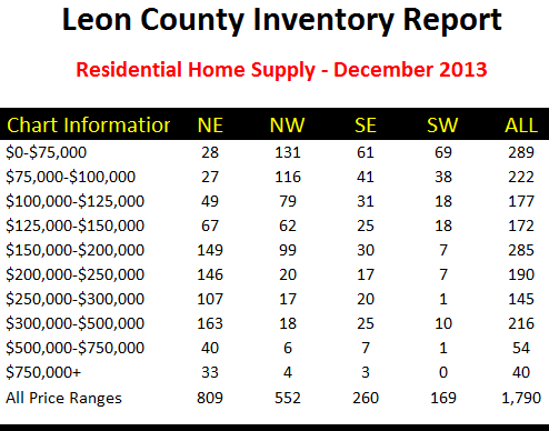 Tallahassee Home Inventory