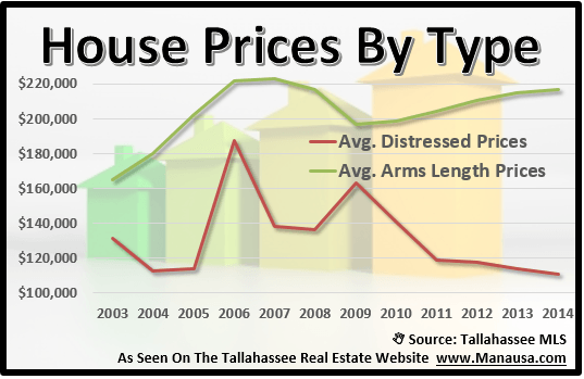 Tallahassee Home Prices By Type