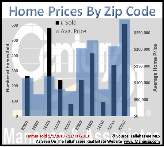 Tallahassee Home Prices By Zip Code
